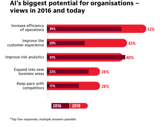 AIs biggest potential for organisations