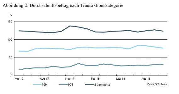 Durchschnittsbetrag nach Transaktionskategorie