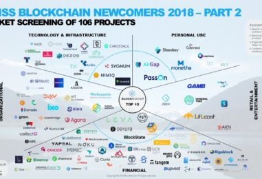 Swiss Blockchain Startup Newcomers Map and Top 10 Project Selection