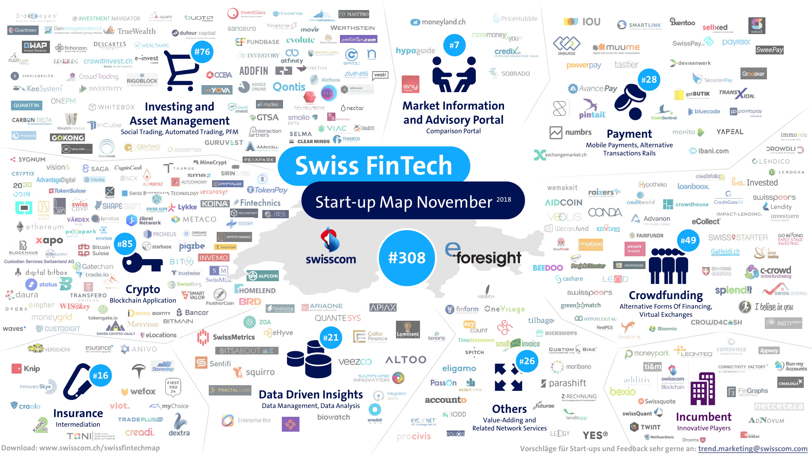 Swiss FinTech-Map Nov 2018