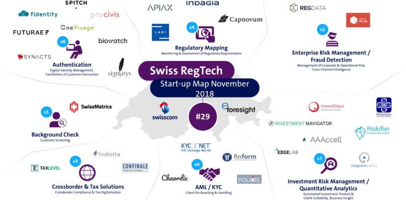 Swiss RegTech Startup Map (Q3)