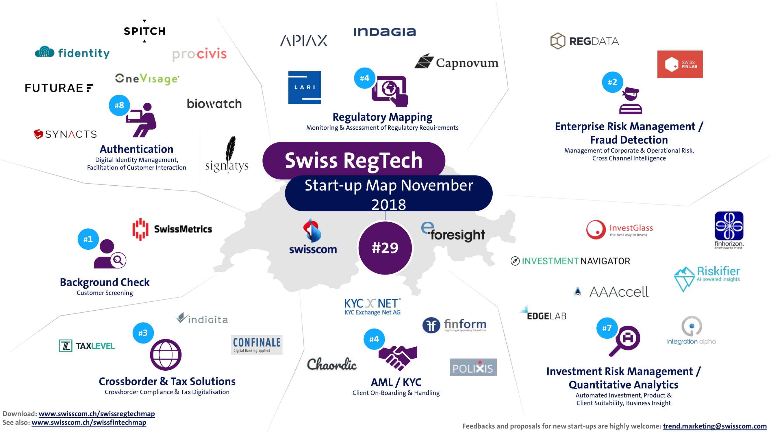 Swiss-RegTech-Map-November