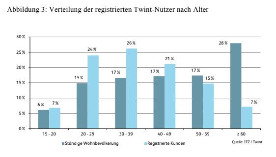 Verteilung der registrierten Twint-Nutzer nach Alter