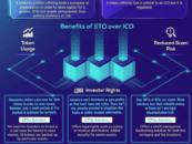 Security Token Offerings – the next Multi-Billion Dollar Market in 2019?