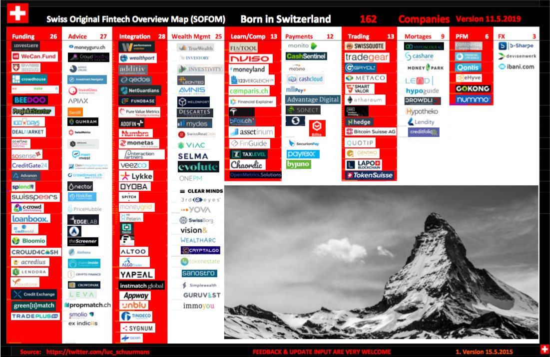 BORN IN SWITZERLAND Swiss Original Fintech Overview Map
