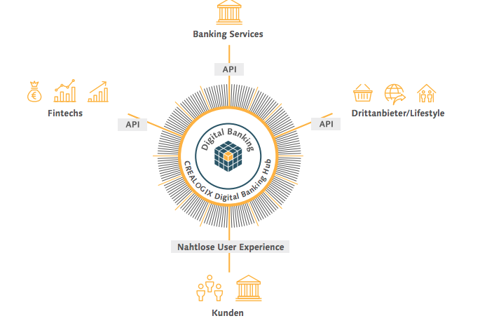 CREALOGIX Digital Banking Hub