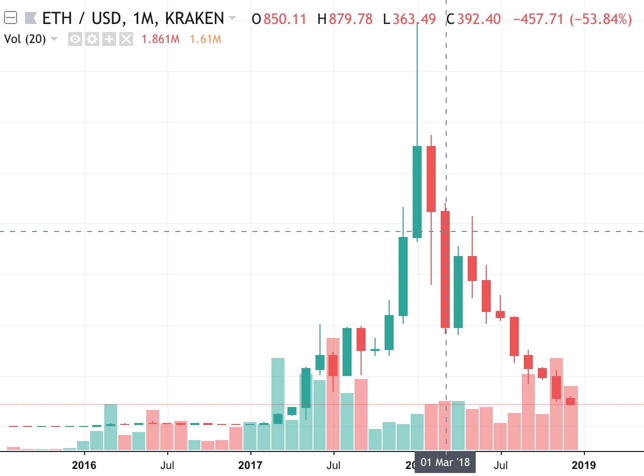 ETH/USD Kraken chart, Tradingview