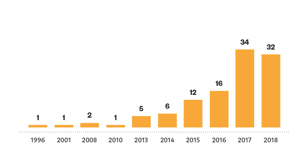 Founding year, The German Blockchain Ecosystem – Study 2018