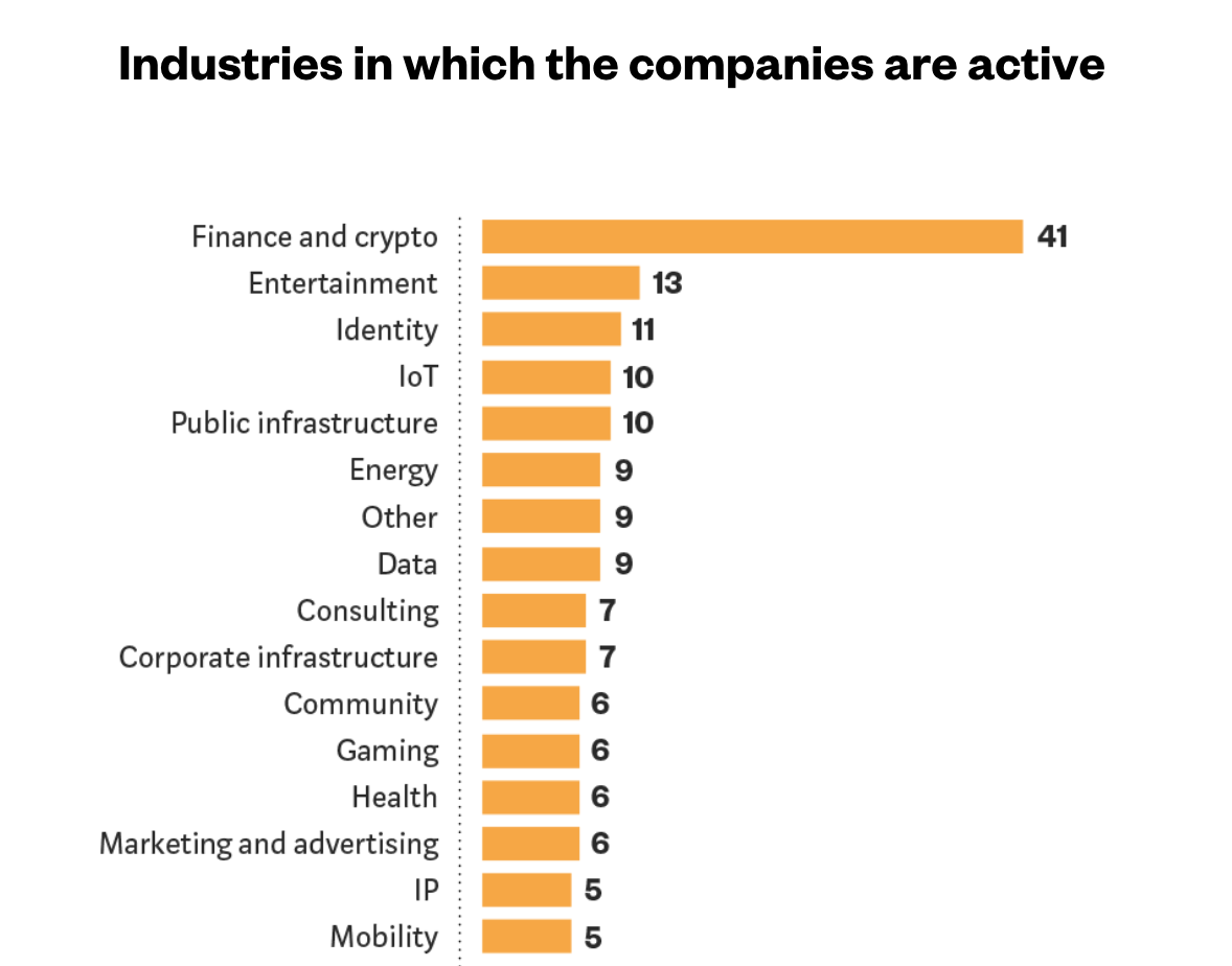 Indutries in which the companies are active, The German Blockchain Ecosystem – Study 2018