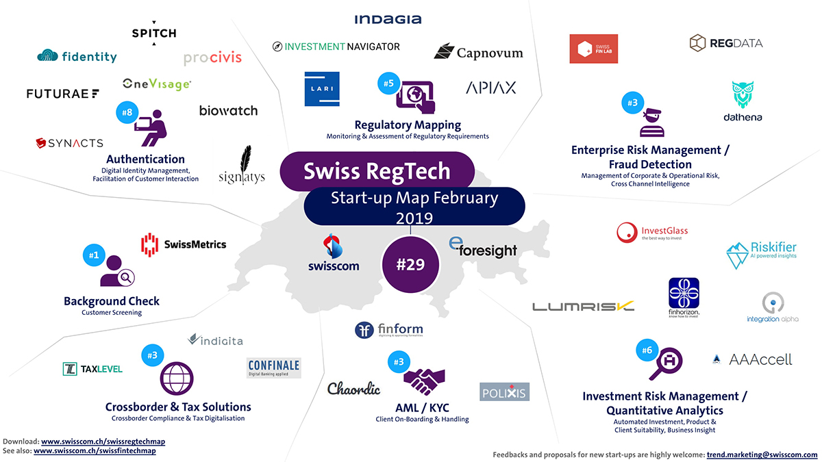 Swiss RegTech Startup Map February 2019: Who is Missing?