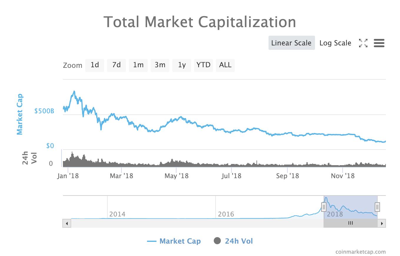 Total Crypto Market Capitalization, Coinmarketcap.com