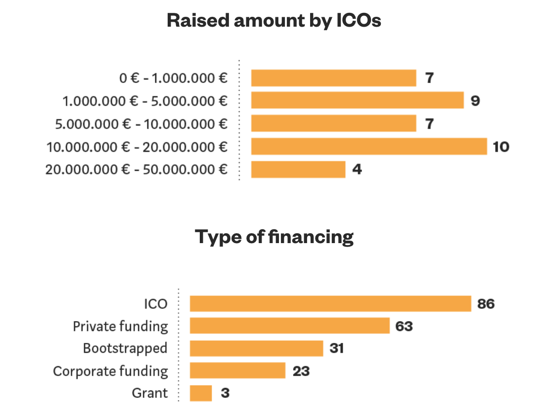 Type of financing and ICO amounts