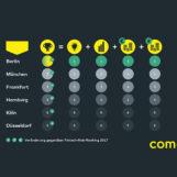 Fintech Deutschland Hub Ranking: Frankfurt nur auf Rang 3, Hamburg holt auf