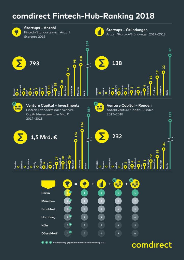 comdirect_Fintech-Studie_Hub-Ranking