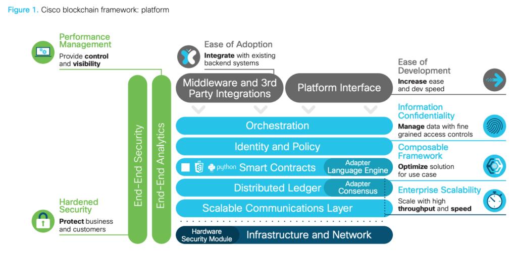 Cisco blockchain framework