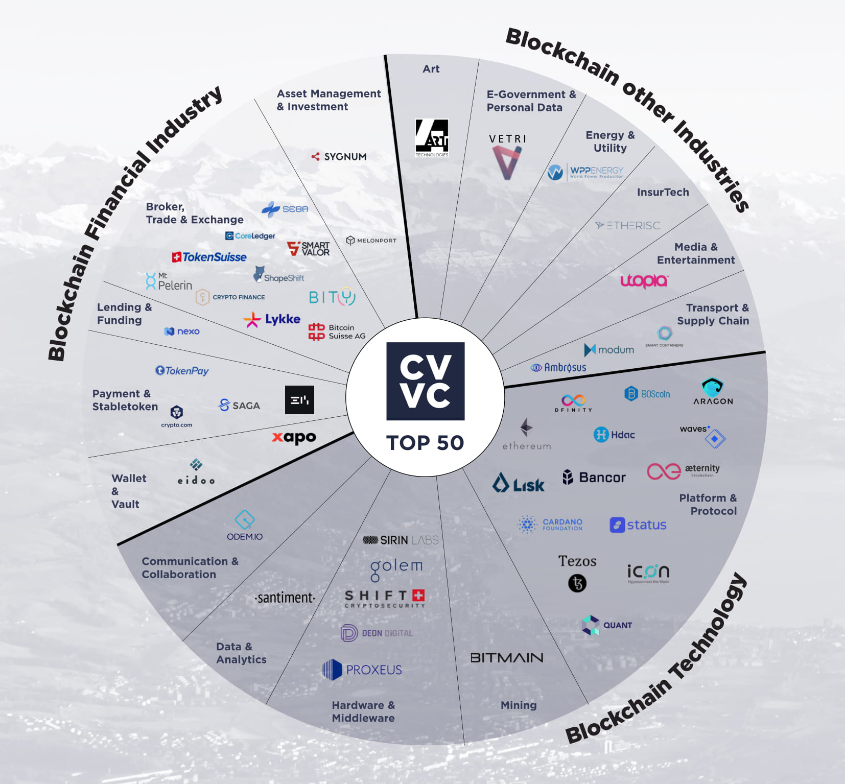 Crypto Valley Top 50 Shows Swiss Blockchain Industry