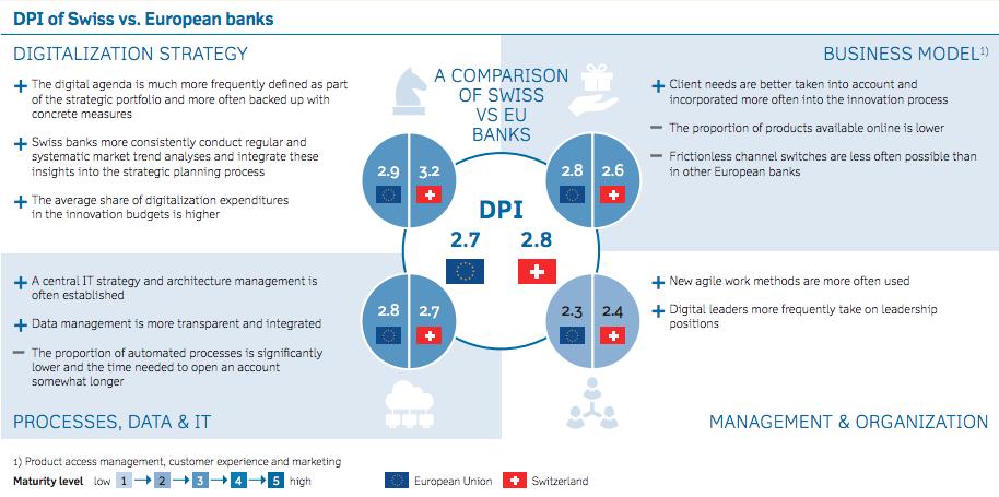 Banking Digitalisation Switzerland