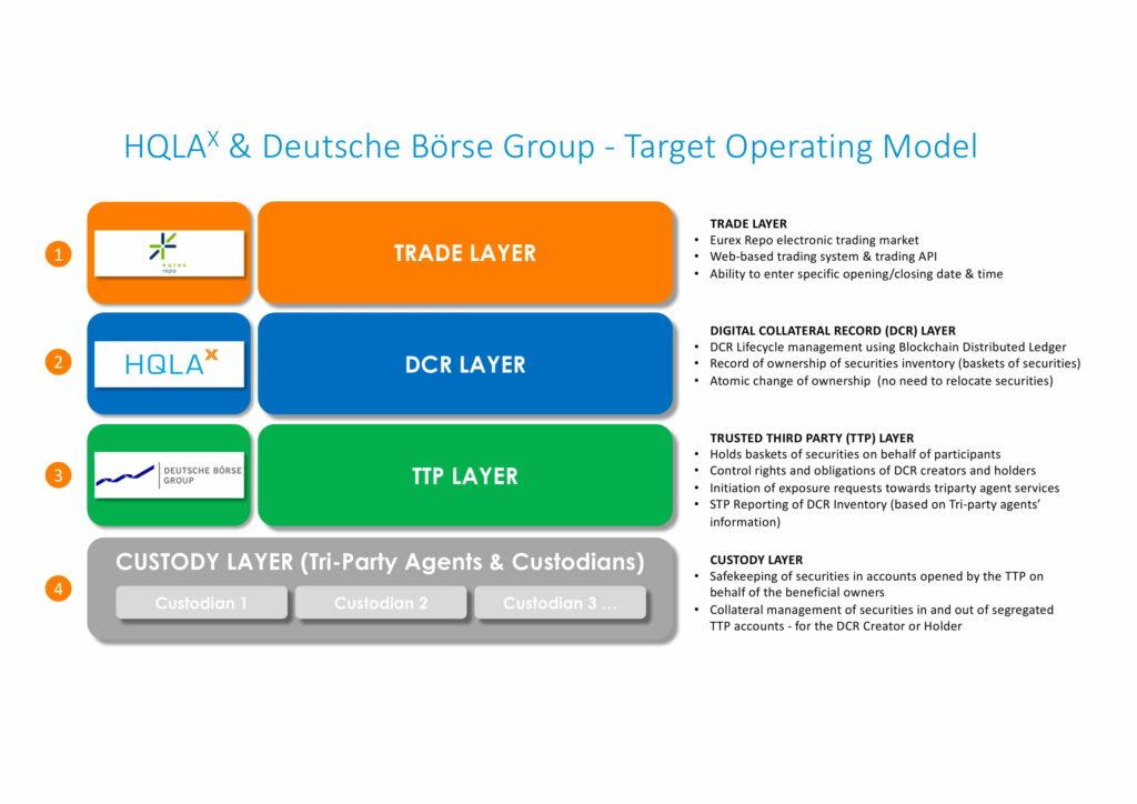 Deutsche Börse and HQLAᵡ target operating model