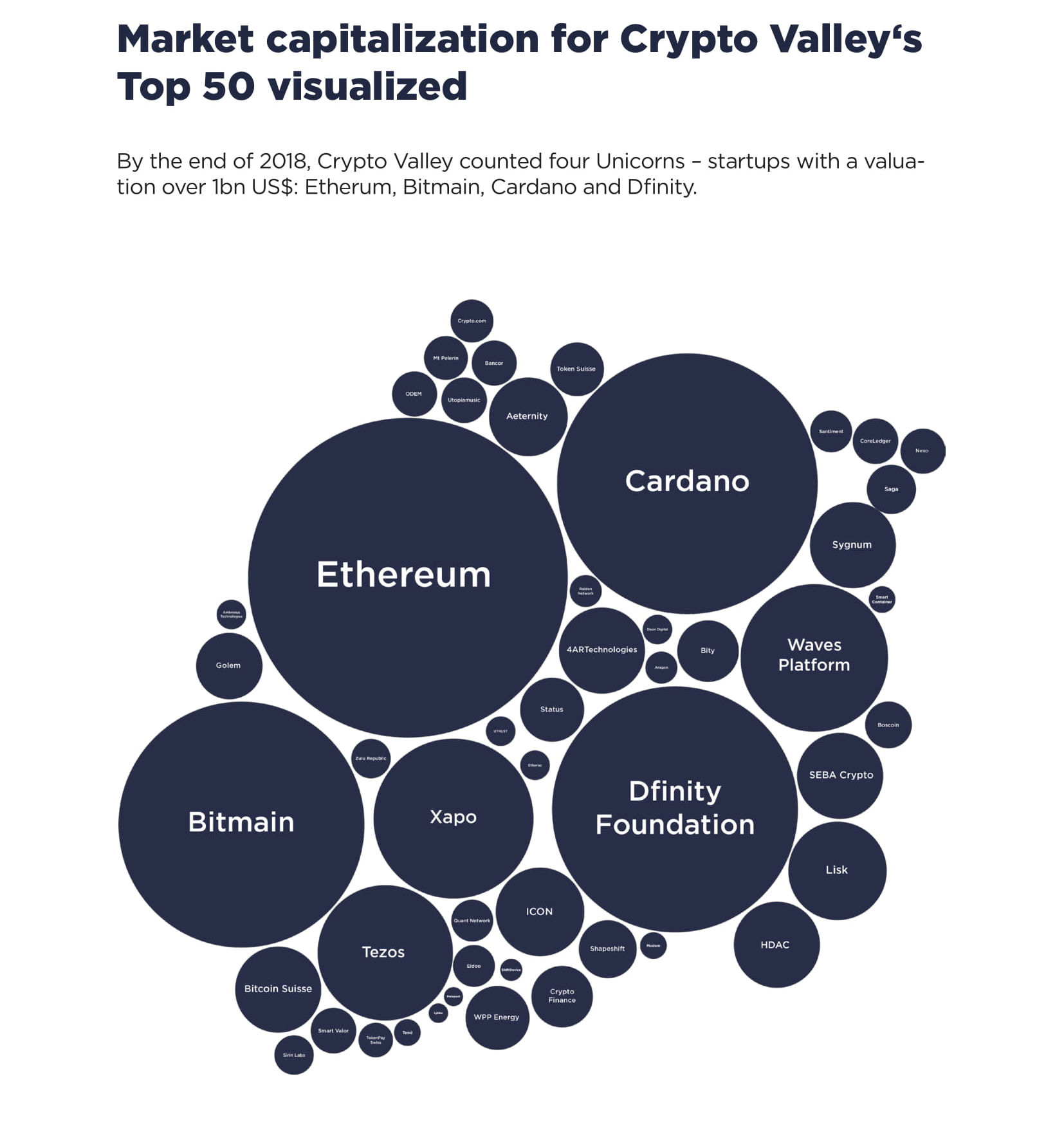 Market capitalization for Crypto Valley's Top 50 visualized