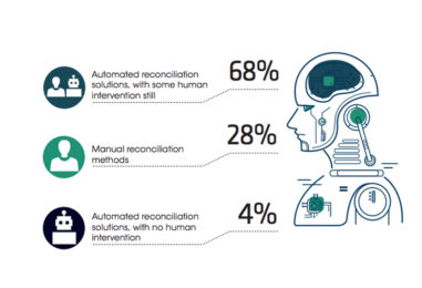 Surprisingly, Only 4% of UK's Insurance Industry's Payments is Fully Automated