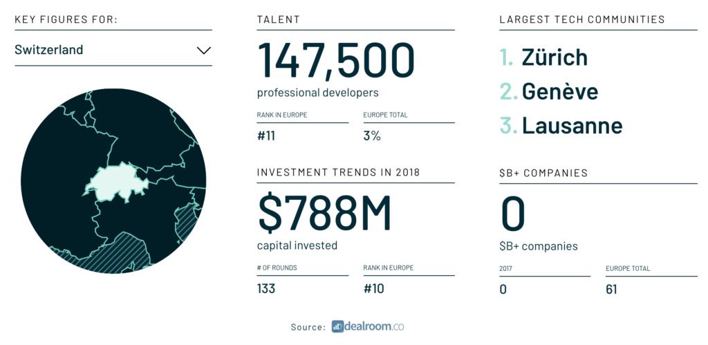 Switzerland figures, The State of European Tech 2018