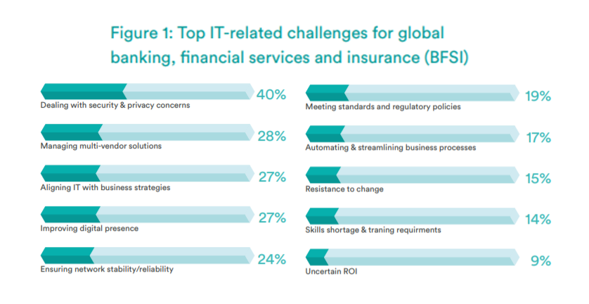 bank security biggest challenge banking financial services