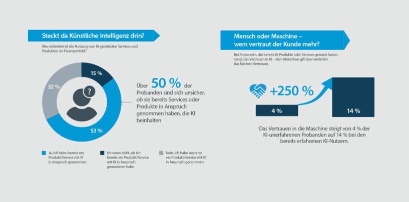 Akzeptanz von AI in der Finanz und Versicherung-Industrie