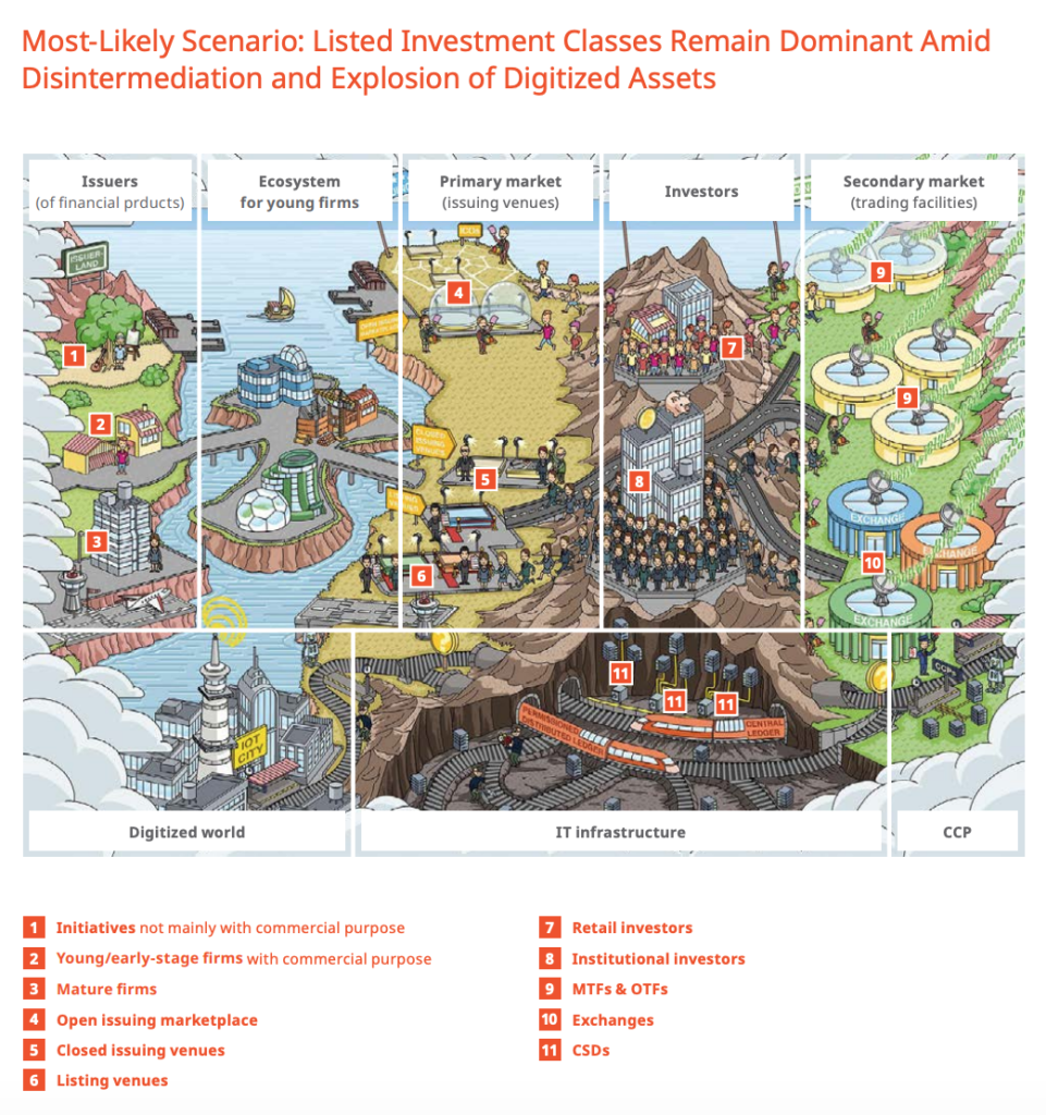 Listed Investment Classes Remain Dominant Amid Disintermediation and Explosion of Digitized Assets