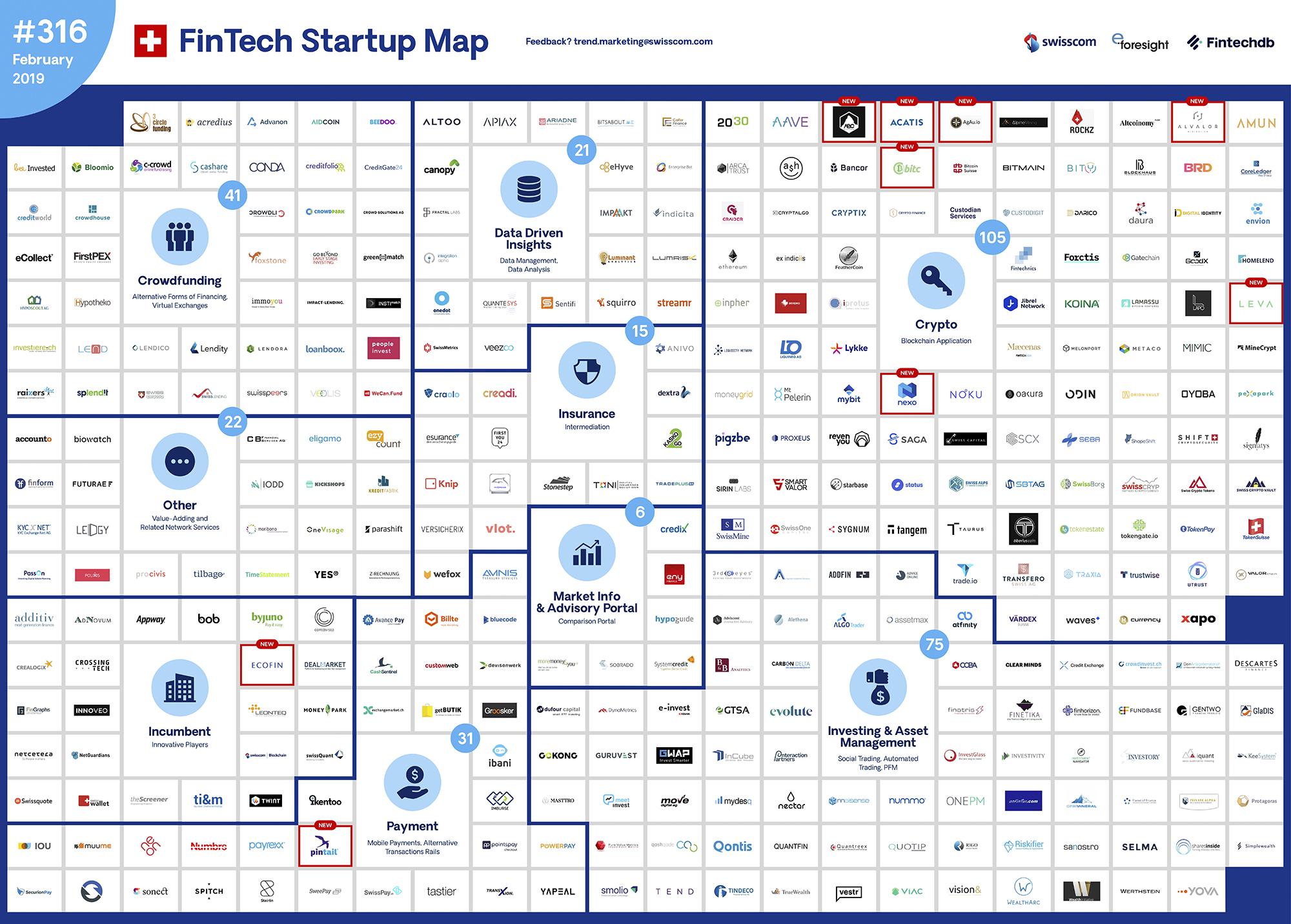 Swiss FinTech Startup Map February