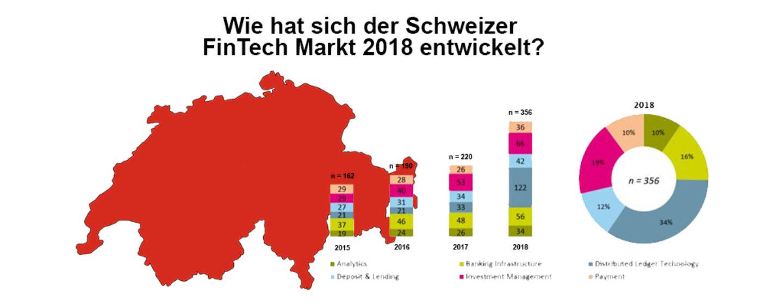 Wie hat sich der Schweizer FinTech Markt 2018 entwickelt?