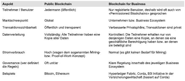 blockchain difference