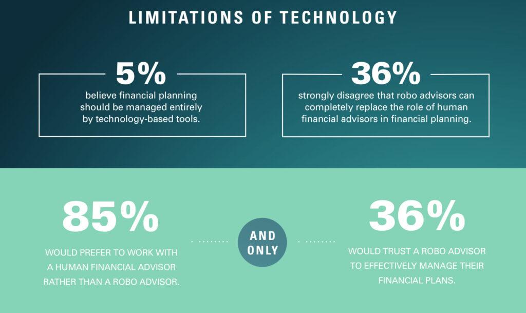 limitation of technology