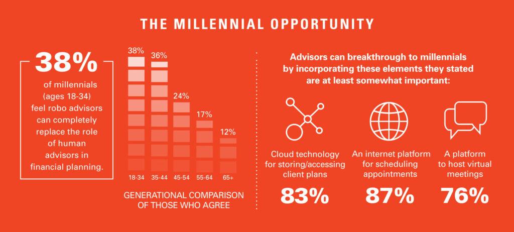 millennial opportunity