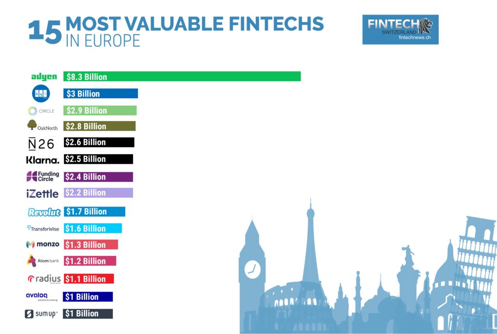 15 Most Valuable Fintech - Chart3