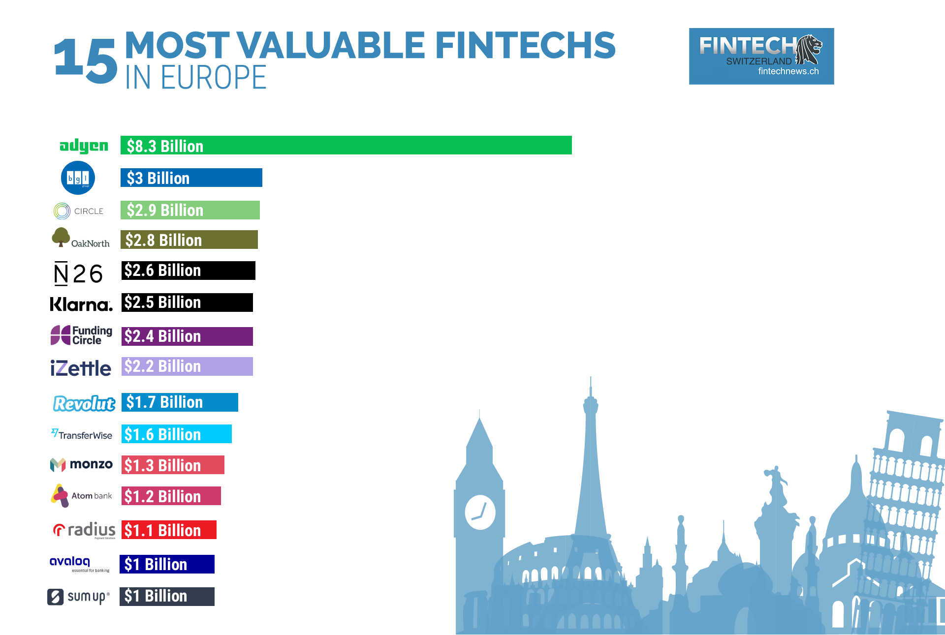 15 Most Valuable Fintech Startups and Companies in Europe | Fintech