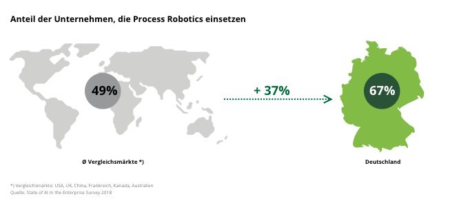 Anteil der Unternehmen, die Process Robotics einsetzen