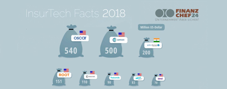 InsurTech-Studie 2018: 173 Millionen USD für Deutsche Insurtech Startups