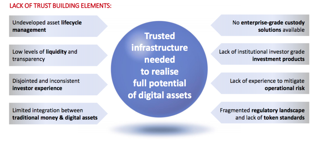 Potential of digital assets hindered by lack of trust in infrastructure