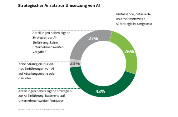 Strategischer Ansatz zur Umsetzung von AI