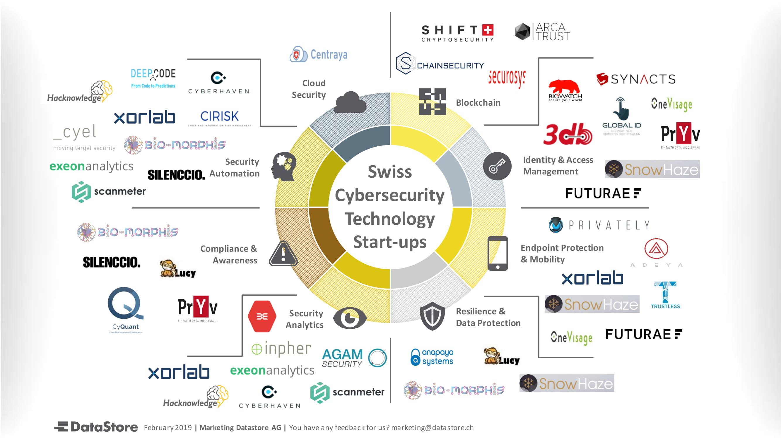 Swiss Cybersecurity Technology Start-ups