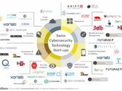Swiss Cybersecurity Technology Startup Map