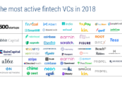 5 Most Active Fintech Investors in 2018