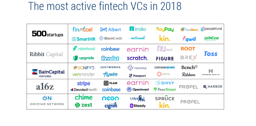 5 Most Active Fintech Investors in 2018