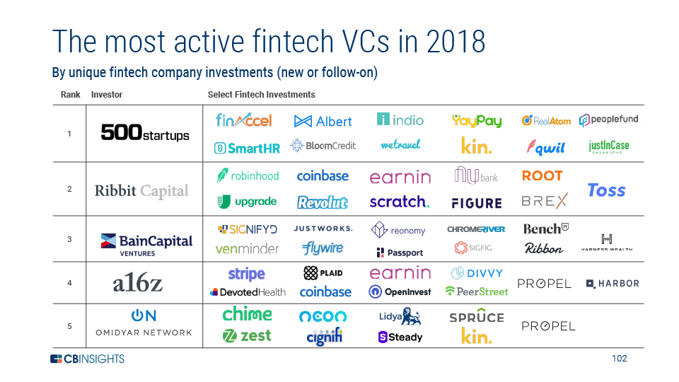 Top Fintech VC Investors in the world