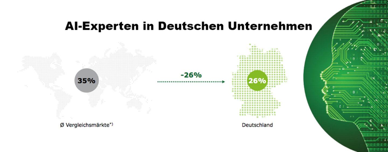 """Deutsche Unternehmen setzen bei Künstlicher Intelligenz auf Lösungen """"von der Stange"""""""