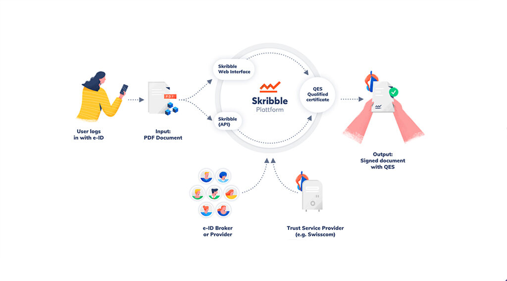 Procivis and Skribble Partner to Close Crucial Gap in High-Trust Online Processes