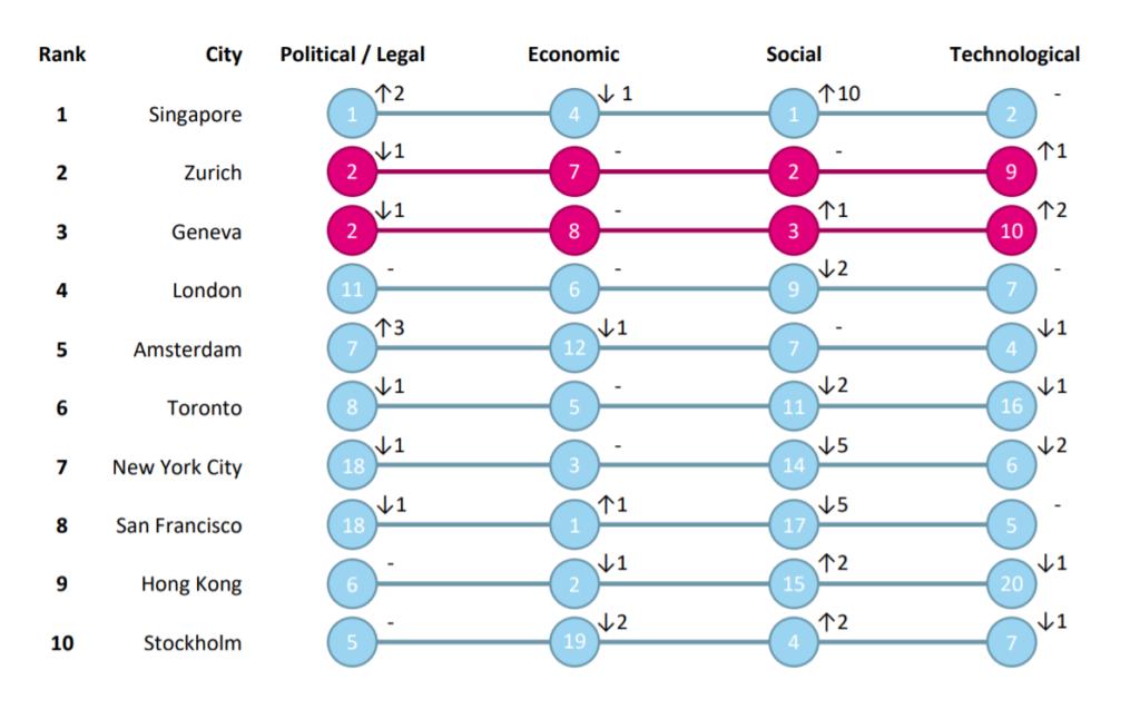 switzerland second fintech hub singapore ranking breakdown position