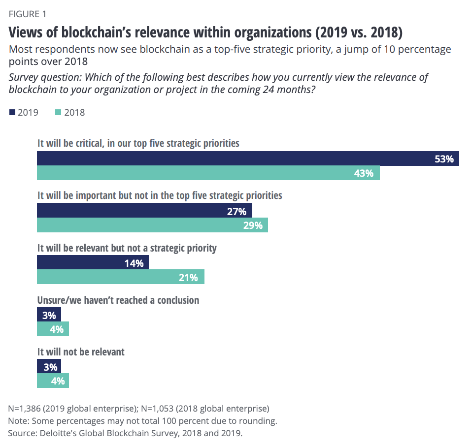 Blockchain's relevance within organizations 2018 vs 2019, Deloitte
