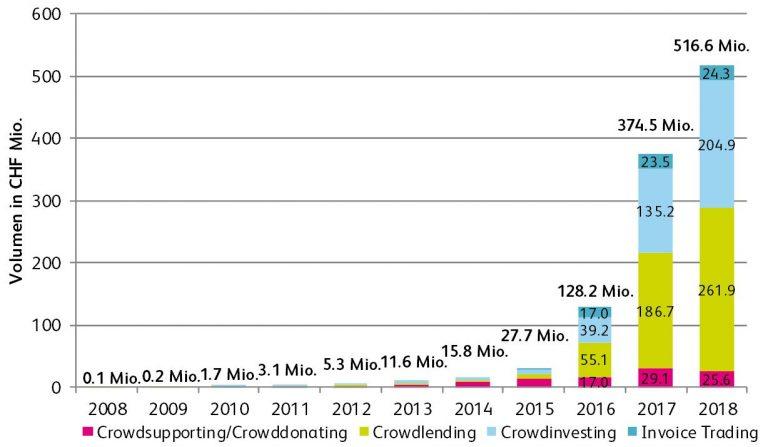Crowdfunding volume in Switzerland