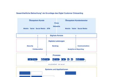 Digital Customer Onboarding: Den Nutzern nicht wichtig und bei den Banken nicht richtig?